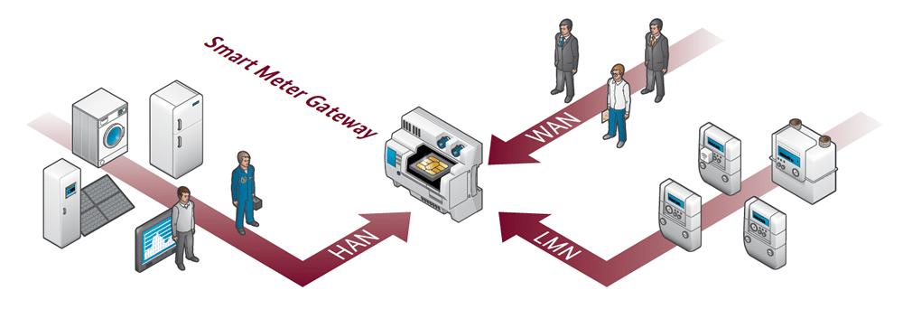 Smart Meter Gateway