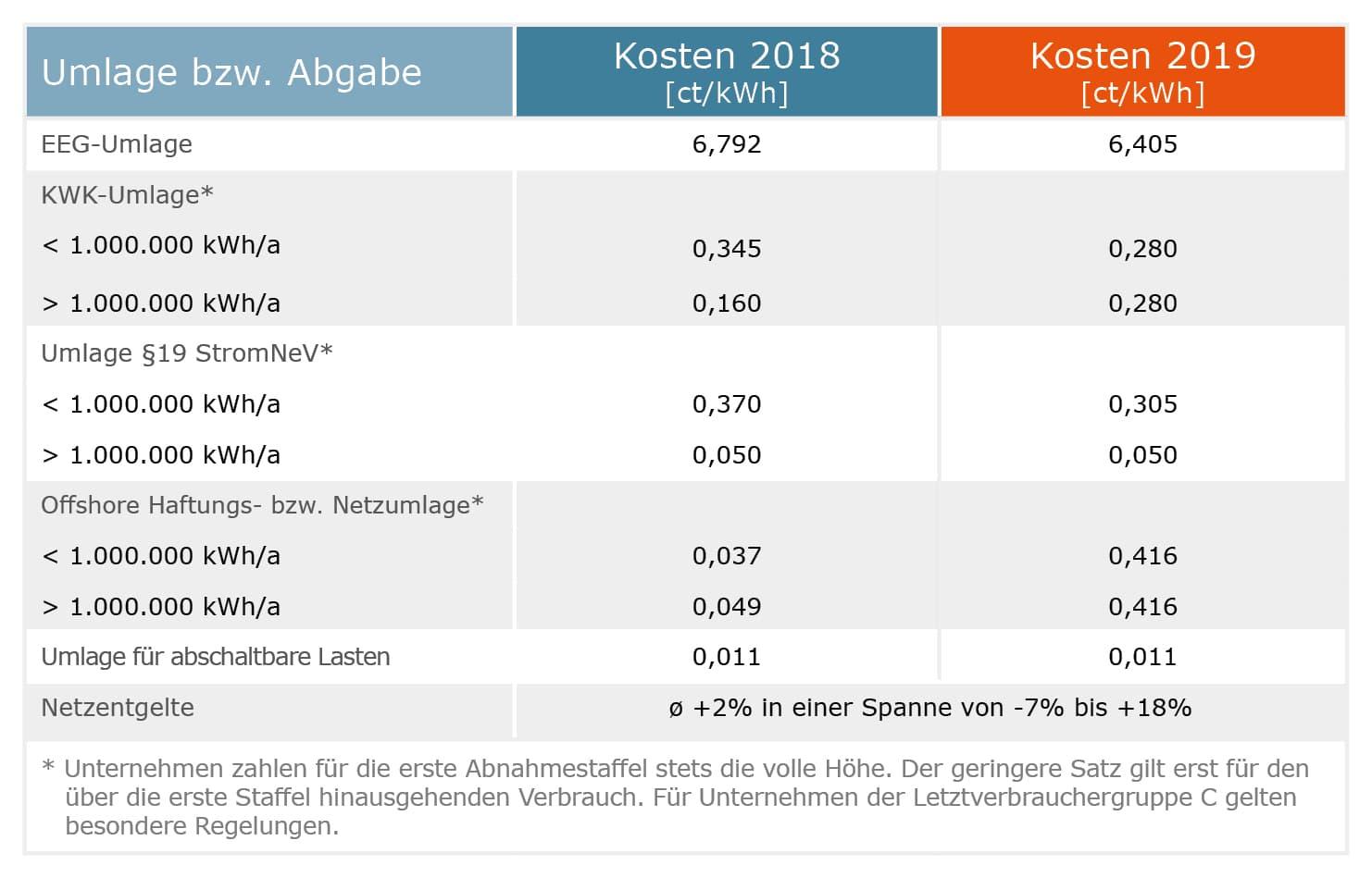 Energiekosten Umlagen 2019