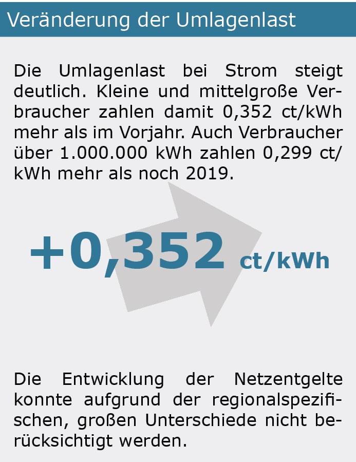 Energiekosten Umlagen 2020