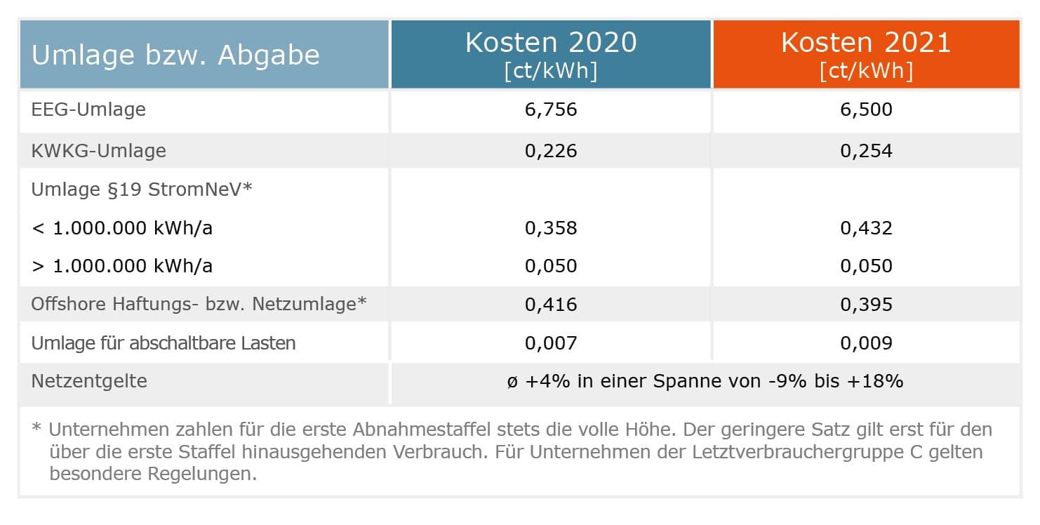 Energiekosten Umlagen 2021